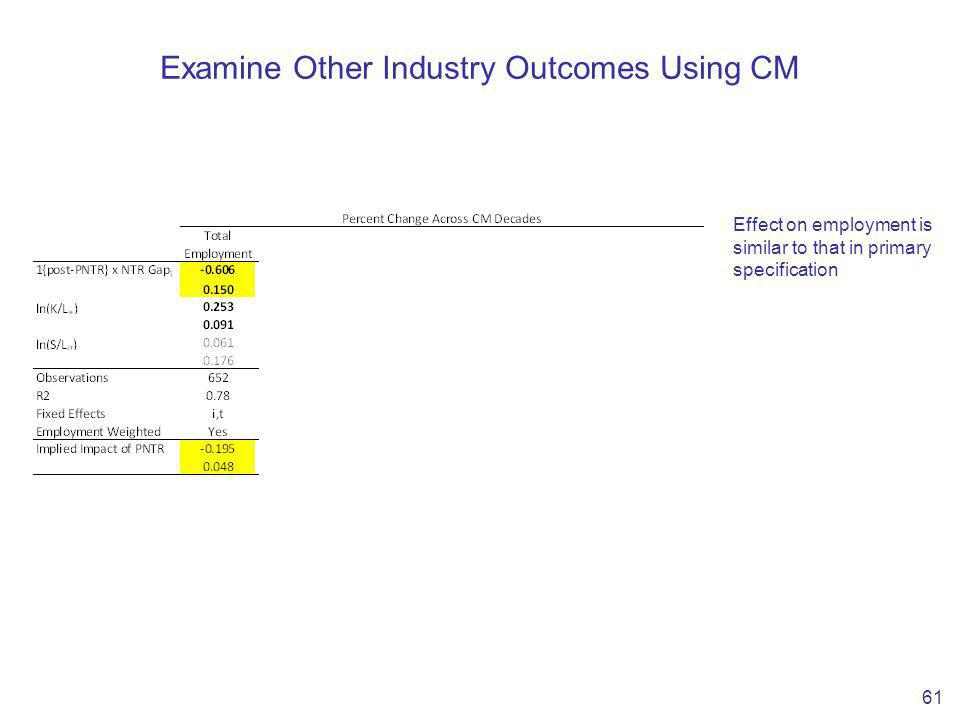 Examine Other Industry Outcomes Using CM 61 Effect on employment is similar to that in primary specification