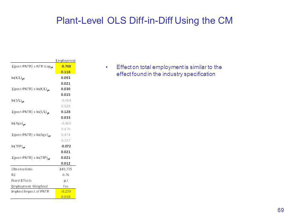 Plant-Level OLS Diff-in-Diff Using the CM 69 Effect on total employment is similar to the effect found in the industry specification