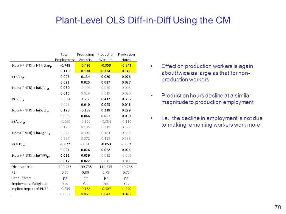 Plant-Level OLS Diff-in-Diff Using the CM 70 Effect on production workers is again about twice as large as that for non- production workers Production hours decline at a similar magnitude to production employment I.e., the decline in employment is not due to making remaining workers work more