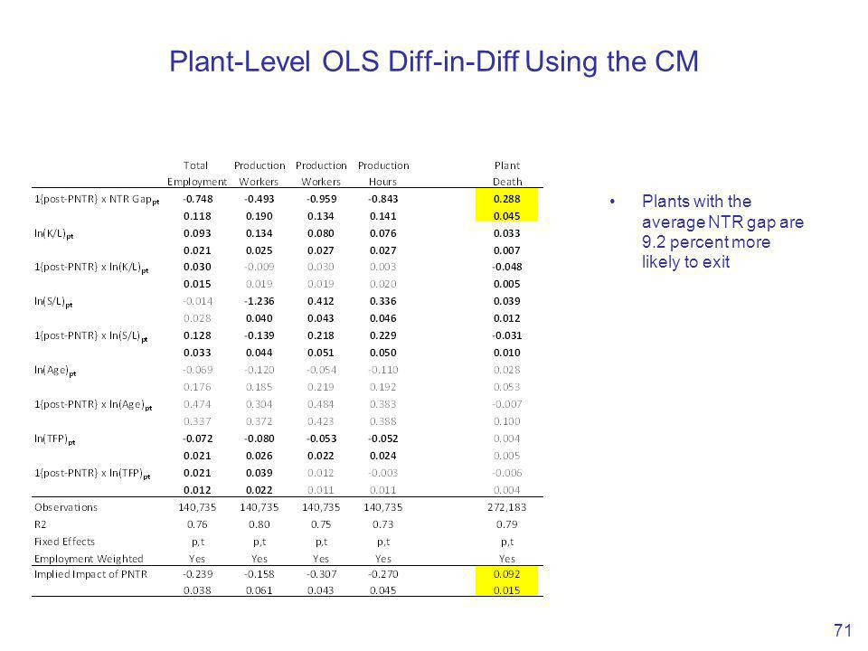 Plant-Level OLS Diff-in-Diff Using the CM 71 Plants with the average NTR gap are 9.2 percent more likely to exit