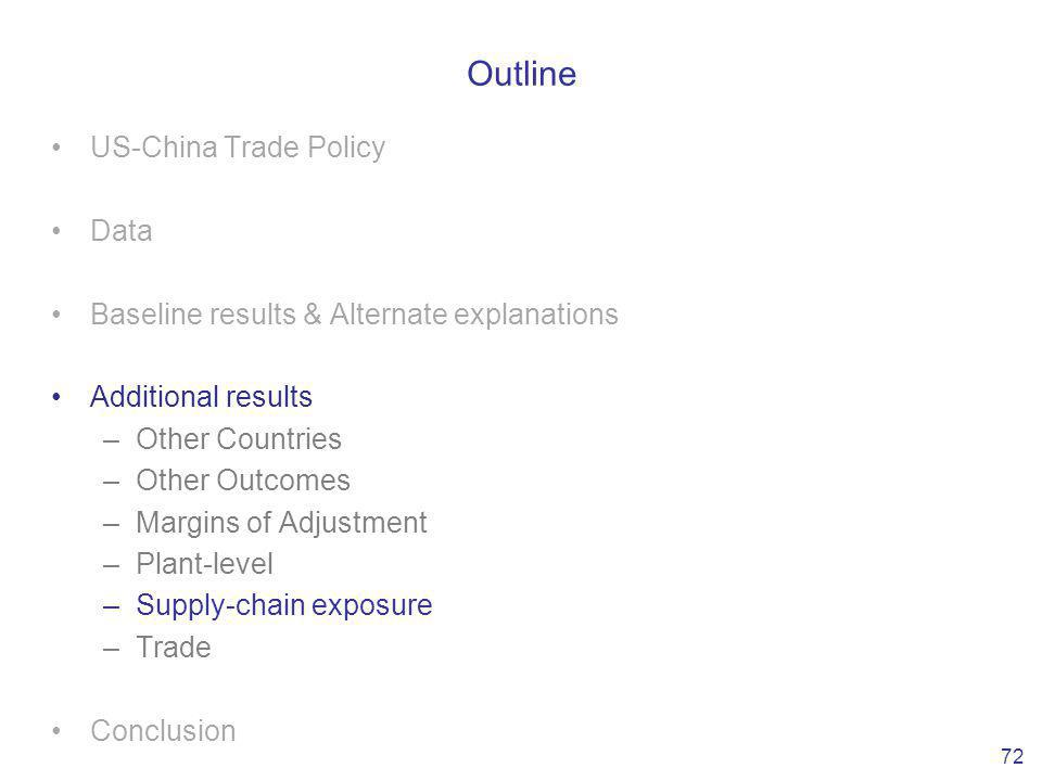 Outline US-China Trade Policy Data Baseline results & Alternate explanations Additional results –Other Countries –Other Outcomes –Margins of Adjustment –Plant-level –Supply-chain exposure –Trade Conclusion 72
