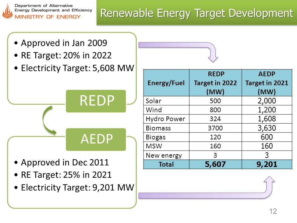 Renewable Energy Target Development Energy/Fuel REDP Target in 2022 (MW) AEDP Target in 2021 (MW) Solar5002,000 Wind8001,200 Hydro Power3241,608 Bioma