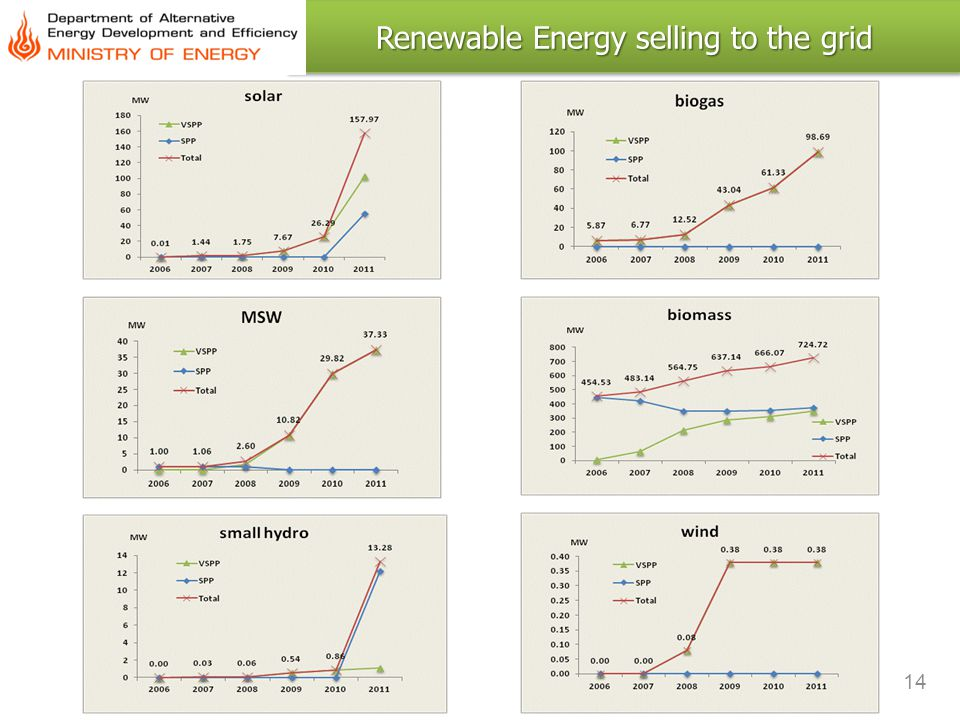 14 Renewable Energy selling to the grid