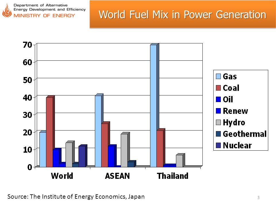 World Fuel Mix in Power Generation Source: The Institute of Energy Economics, Japan 3