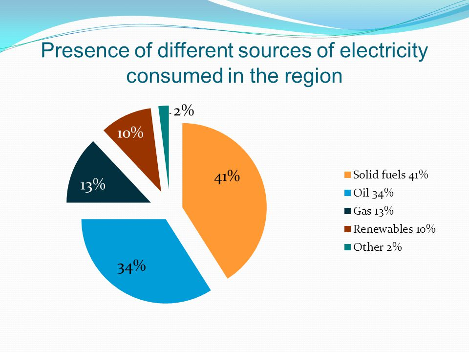 Presence of different sources of electricity consumed in the region