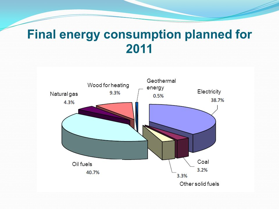 Final energy consumption planned for 2011 Electricity Geothermal energy Wood for heating Natural gas Coal Cox Other solid fuels Oil fuels