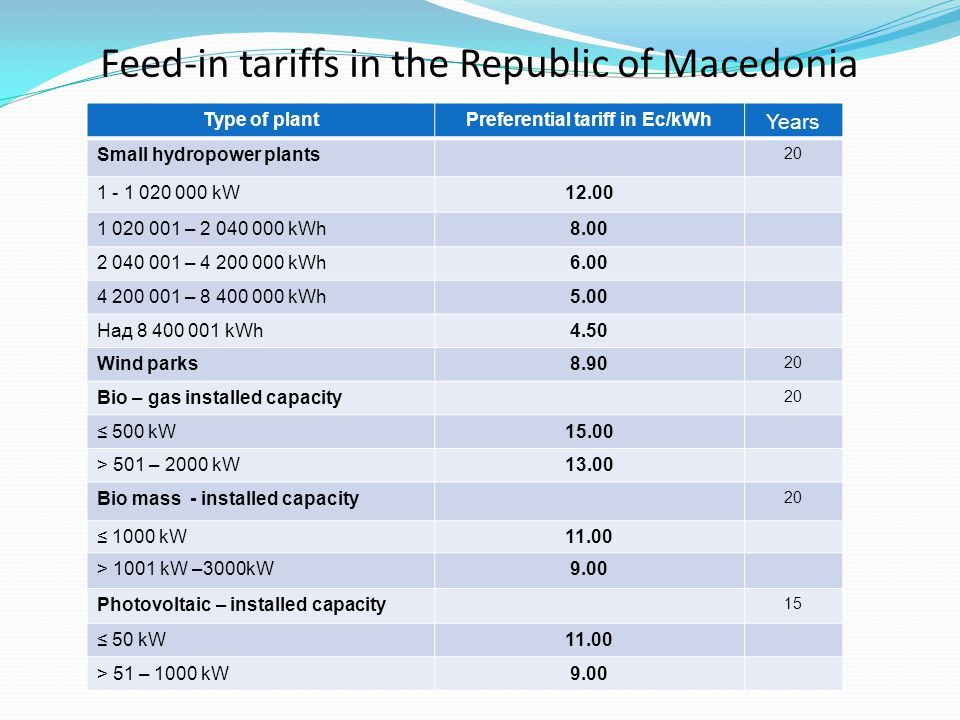 Feed-in tariffs in the Republic of Macedonia Type of plantPreferential tariff in Еc/kWh Years Small hydropower plants 20 1 - 1 020 000 kW12.00 1 020 001 – 2 040 000 kWh8.00 2 040 001 – 4 200 000 kWh6.00 4 200 001 – 8 400 000 kWh5.00 Над 8 400 001 kWh4.50 Wind parks8.90 20 Bio – gas installed capacity 20 500 kW15.00 > 501 – 2000 kW13.00 Bio mass - installed capacity 20 1000 kW11.00 > 1001 kW –3000kW9.00 Photovoltaic – installed capacity 15 50 kW11.00 > 51 – 1000 kW9.00