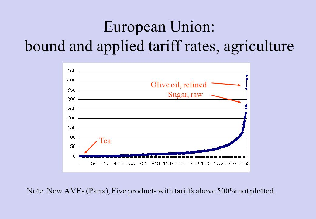 15 Market Access: Current Tariffs Source: UNCTAD TRAINS and UNCTAD calculations based on WTO CTS Specific Problems: Tariff escalation Tariff peaks