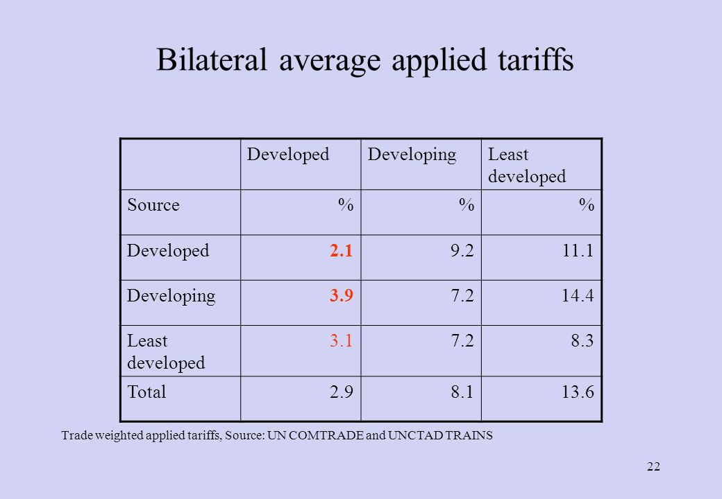 Initial Tariffs Source: WITS/TRAINS *Final Uruguay Round, **Last available year, mostly 2001 Trade Weighted Averages Developing countries have higher