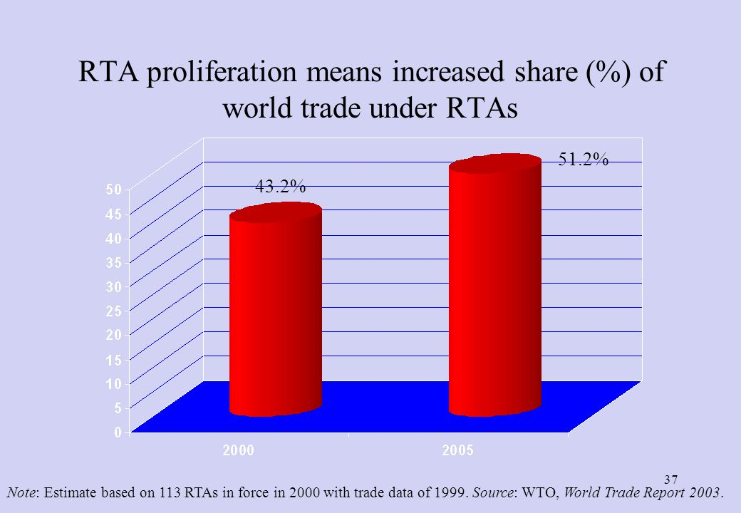 Number of Notified RTAs by Year of Entry into Force: 1948-2009 36 Source: WTO