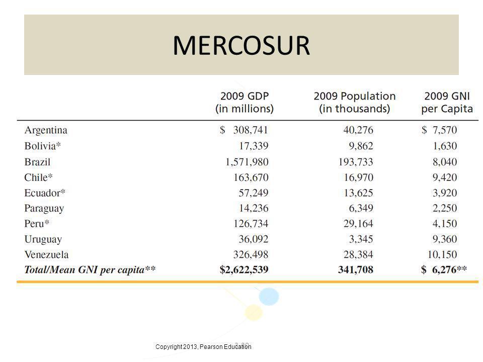 Copyright 2013, Pearson Education 3-20 MERCOSUR