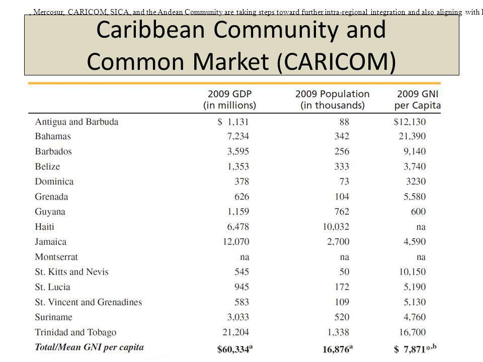 Copyright 2013, Pearson Education 3-21 Caribbean Community and Common Market ( CARICOM), Mercosur, CARICOM, SICA, and the Andean Community are taking