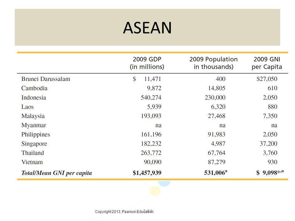 Copyright 2013, Pearson Education 3-24 ASEAN