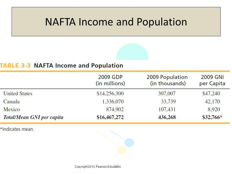 Copyright 2013, Pearson Education 3-9 NAFTA Income and Population