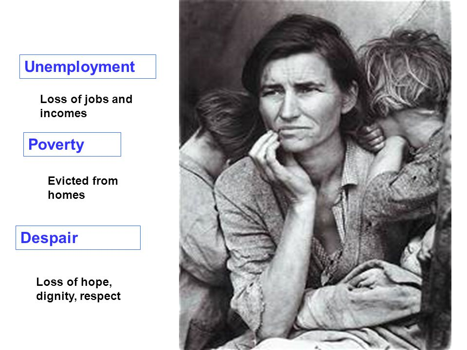 Despair Unemployment Poverty Loss of jobs and incomes Evicted from homes Loss of hope, dignity, respect
