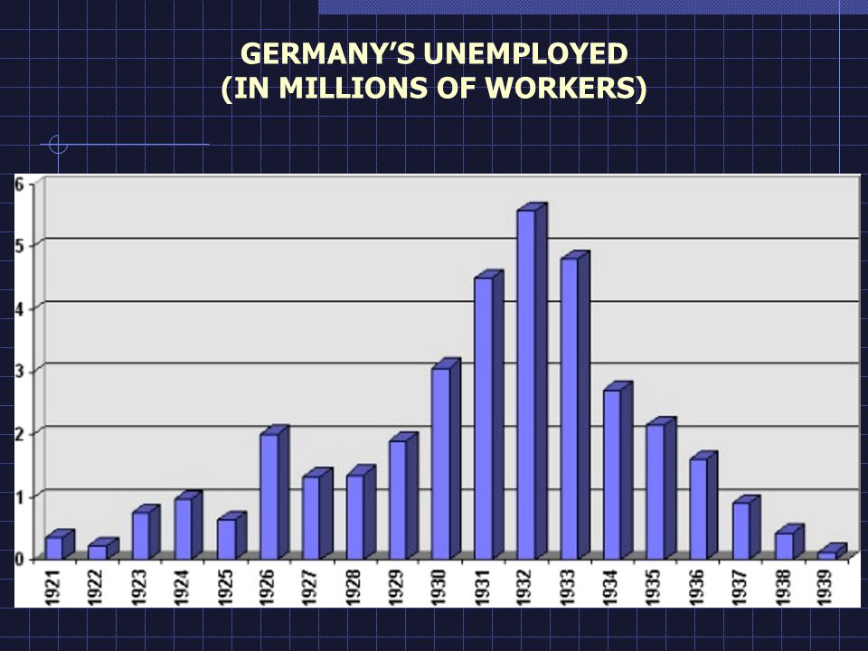 GERMANYS UNEMPLOYED (IN MILLIONS OF WORKERS)