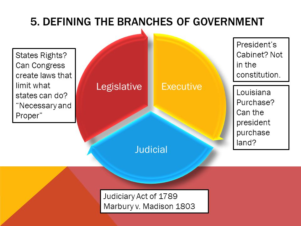 5. DEFINING THE BRANCHES OF GOVERNMENT States Rights? Can Congress create laws that limit what states can do? Necessary and Proper Presidents Cabinet?