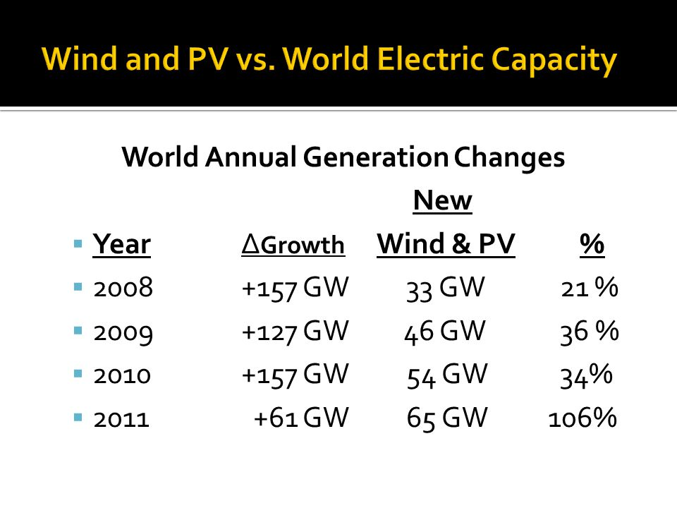 World Annual Generation Changes New YearΔ Growth Wind & PV% 2008+157 GW 33 GW 21 % 2009+127 GW 46 GW 36 % 2010+157 GW 54 GW 34% 2011 +61 GW 65 GW 106%
