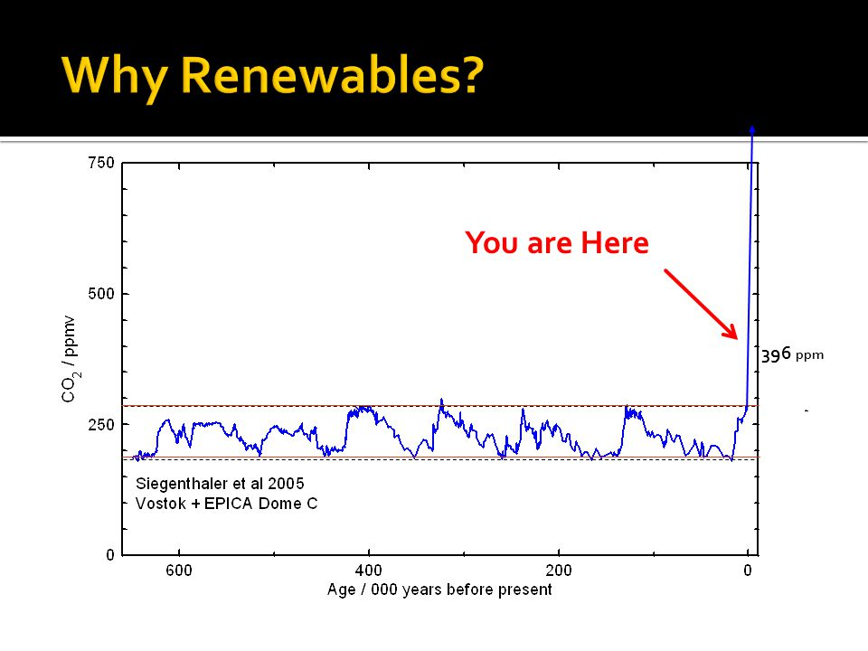 You are Here 396 ppm