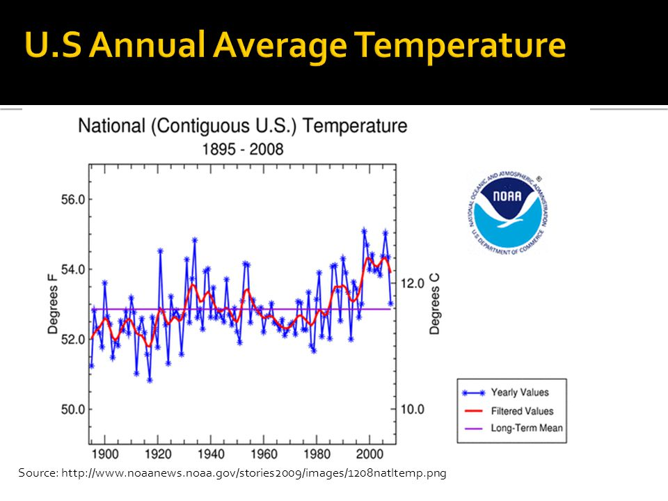 Source: http://www.noaanews.noaa.gov/stories2009/images/1208natltemp.png