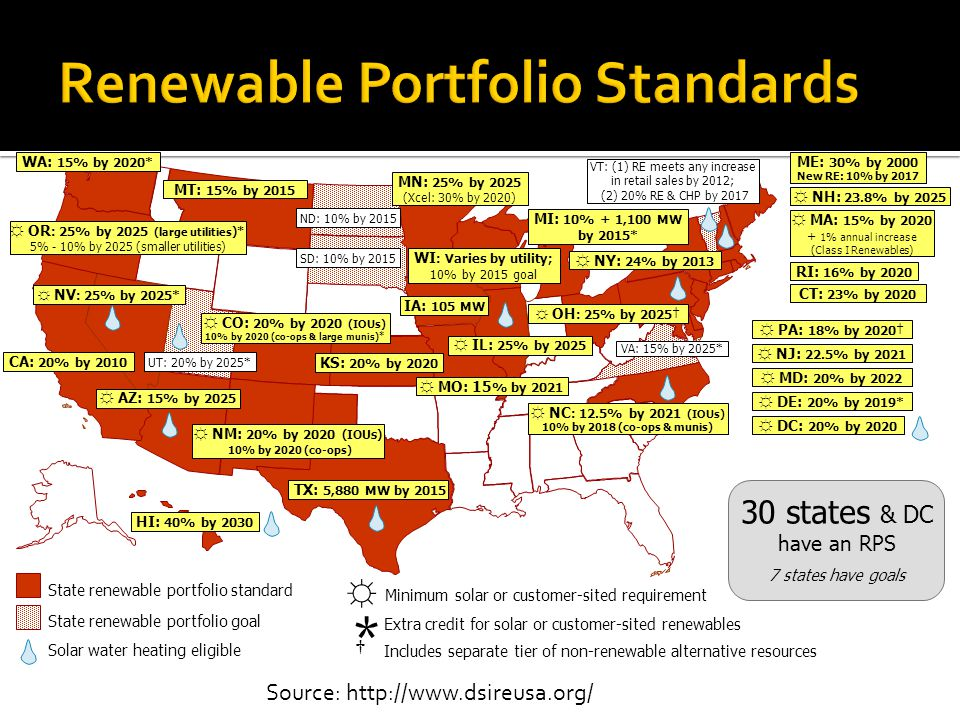 Source:   State renewable portfolio standard State renewable portfolio goal Solar water heating eligible * Extra credit for solar or customer-sited renewables Includes separate tier of non-renewable alternative resources WA: 15% by 2020* CA: 20% by 2010 NV : 25% by 2025* AZ: 15% by 2025 NM: 20% by 2020 (IOUs) 10% by 2020 (co-ops) HI: 40% by 2030 Minimum solar or customer-sited requirement TX: 5,880 MW by 2015 UT: 20% by 2025* CO: 20% by 2020 (IOUs) 10% by 2020 (co-ops & large munis)* MT: 15% by 2015 ND: 10% by 2015 SD: 10% by 2015 IA: 105 MW MN: 25% by 2025 (Xcel: 30% by 2020) MO: 15 % by 2021 WI : Varies by utility; 10% by 2015 goal MI: 10% + 1,100 MW by 2015* OH : 25% by 2025 ME: 30% by 2000 New RE: 10% by 2017 NH: 23.8% by 2025 MA: 15% by % annual increase (Class I Renewables) RI: 16% by 2020 CT: 23% by 2020 NY: 24% by 2013 NJ: 22.5% by 2021 PA: 18% by 2020 MD: 20% by 2022 DE: 20% by 2019* DC: 20% by 2020 VA: 15% by 2025* NC : 12.5% by 2021 (IOUs) 10% by 2018 (co-ops & munis) VT: (1) RE meets any increase in retail sales by 2012; (2) 20% RE & CHP by states & DC have an RPS 7 states have goals KS: 20% by 2020 OR : 25% by 2025 (large utilities )* 5% - 10% by 2025 (smaller utilities) IL: 25% by 2025