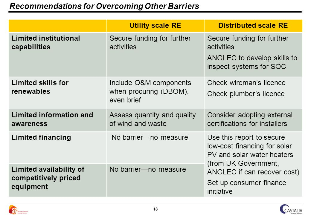 18 Recommendations for Overcoming Other Barriers Utility scale REDistributed scale RE Limited institutional capabilities Secure funding for further activities ANGLEC to develop skills to inspect systems for SOC Limited skills for renewables Include O&M components when procuring (DBOM), even brief Check wiremans licence Check plumbers licence Limited information and awareness Assess quantity and quality of wind and waste Consider adopting external certifications for installers Limited financing No barrierno measureUse this report to secure low-cost financing for solar PV and solar water heaters (from UK Government, ANGLEC if can recover cost) Set up consumer finance initiative Limited availability of competitively priced equipment No barrierno measure