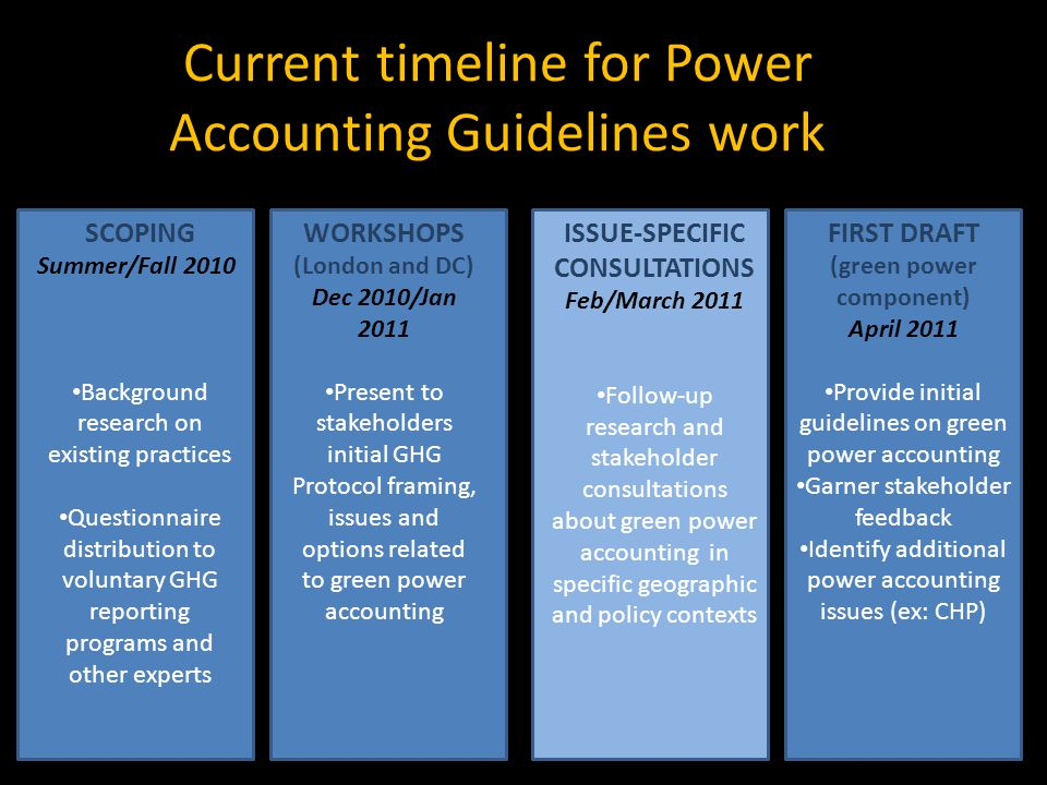 Current timeline for Power Accounting Guidelines work SCOPING Summer/Fall 2010 Background research on existing practices Questionnaire distribution to