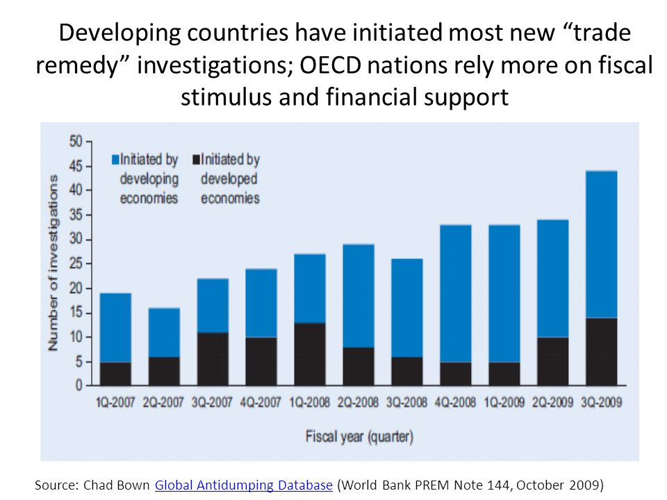 Developing countries have initiated most new trade remedy investigations; OECD nations rely more on fiscal stimulus and financial support Source: Chad Bown Global Antidumping Database (World Bank PREM Note 144, October 2009)Global Antidumping Database