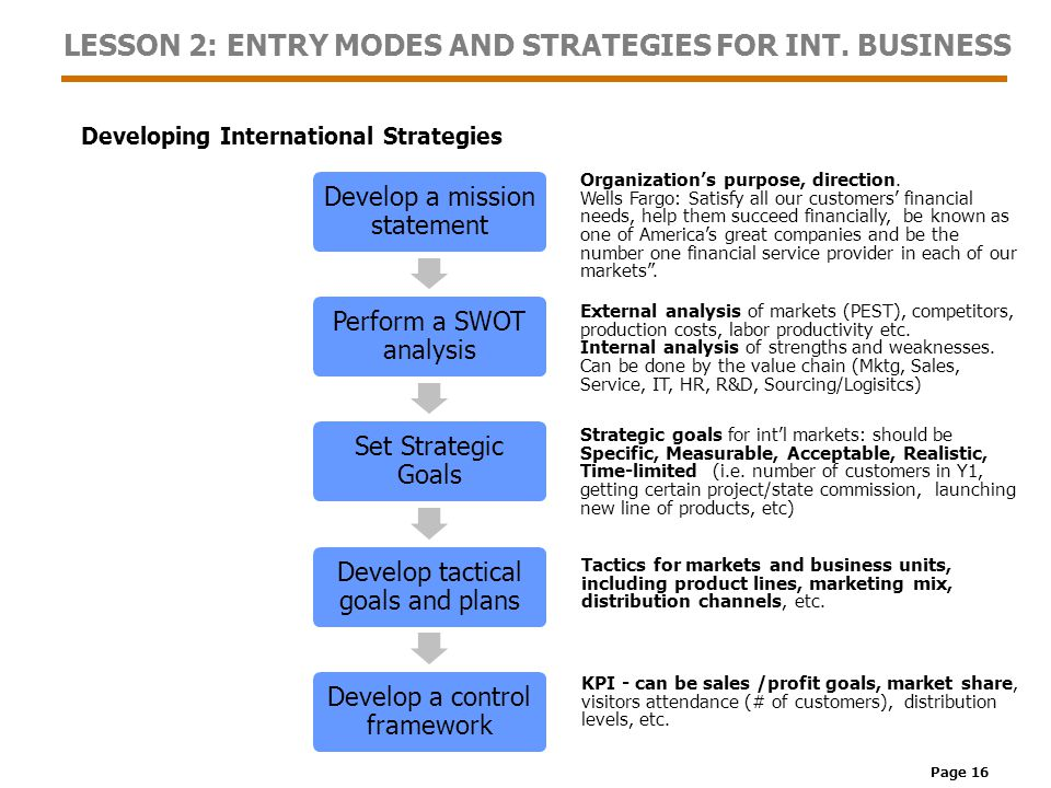 Page 16 LESSON 2: ENTRY MODES AND STRATEGIES FOR INT.