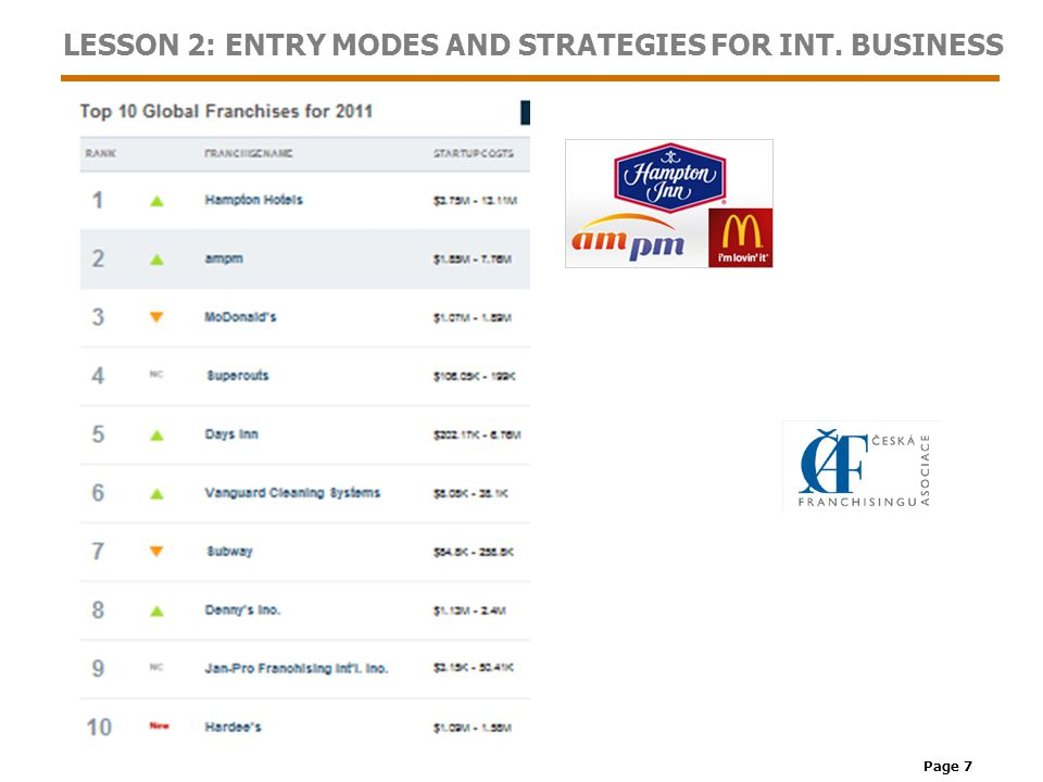 Page 18 LESSON 2: ENTRY MODES AND STRATEGIES FOR INT. BUSINESS External Analysis