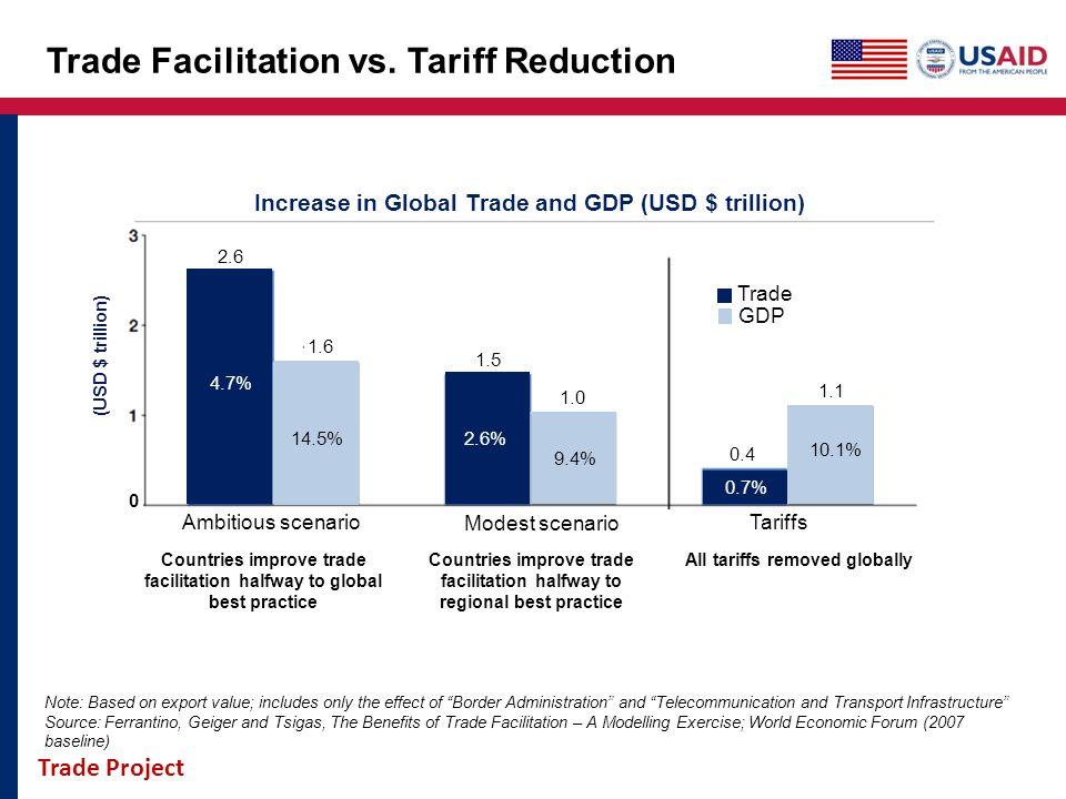 Trade Project Trade Facilitation vs. Tariff Reduction Increase in Global Trade and GDP (USD $ trillion) 2.6 1.6 1.5 1.0 0.4 1.1 (USD $ trillion) 4.7%