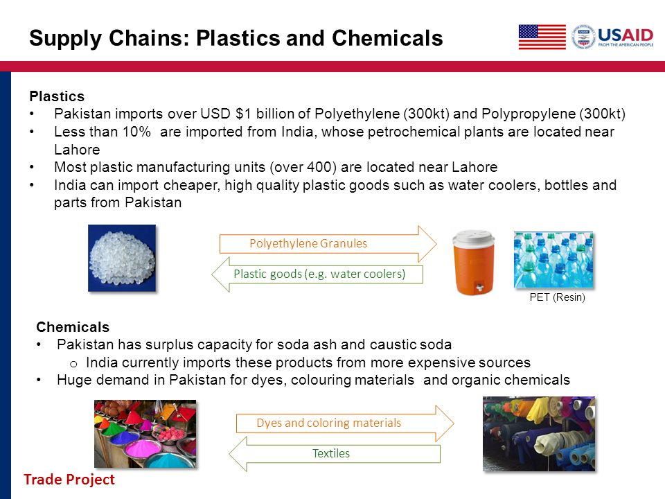 Trade Project Supply Chains: Plastics and Chemicals Plastics Pakistan imports over USD $1 billion of Polyethylene (300kt) and Polypropylene (300kt) Le