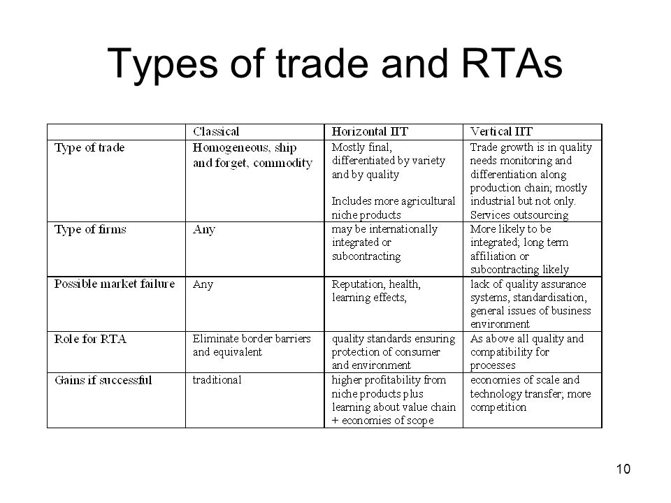 10 Types of trade and RTAs