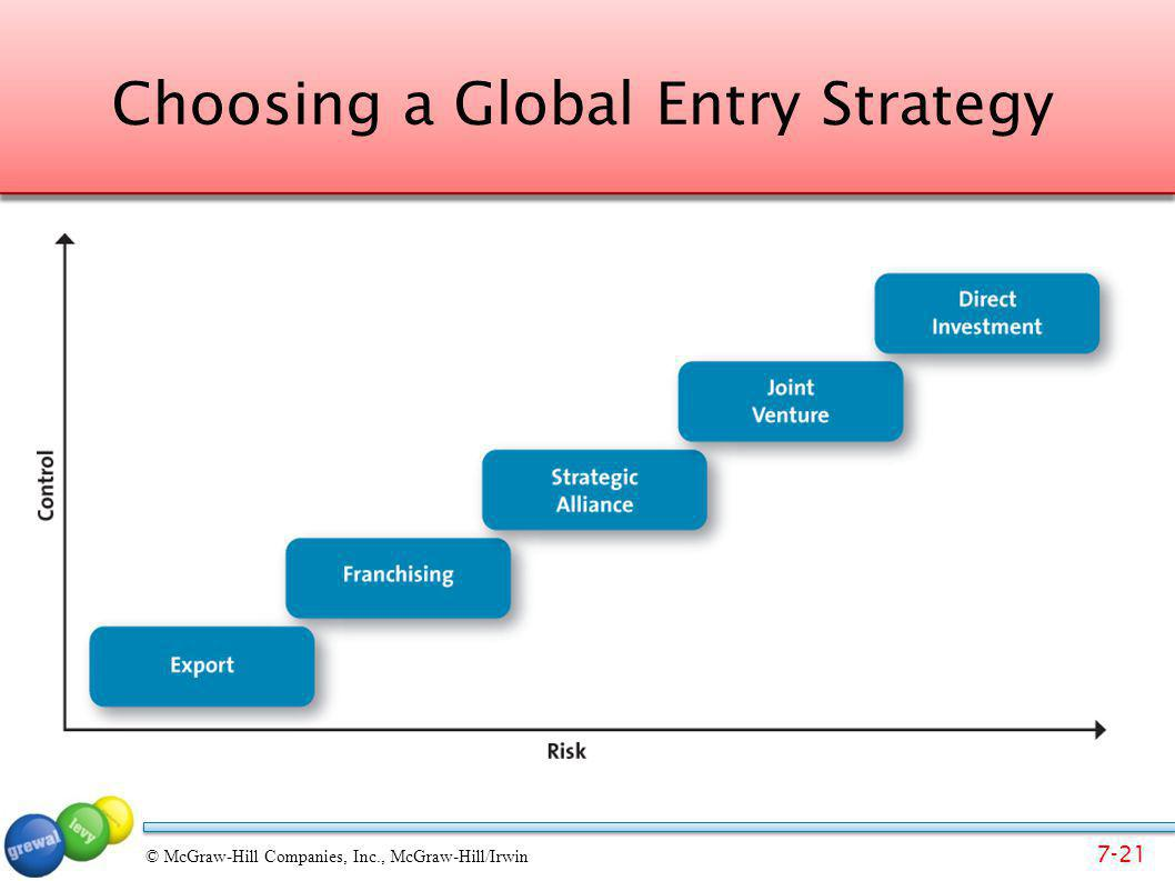7-21 © McGraw-Hill Companies, Inc., McGraw-Hill/Irwin Choosing a Global Entry Strategy