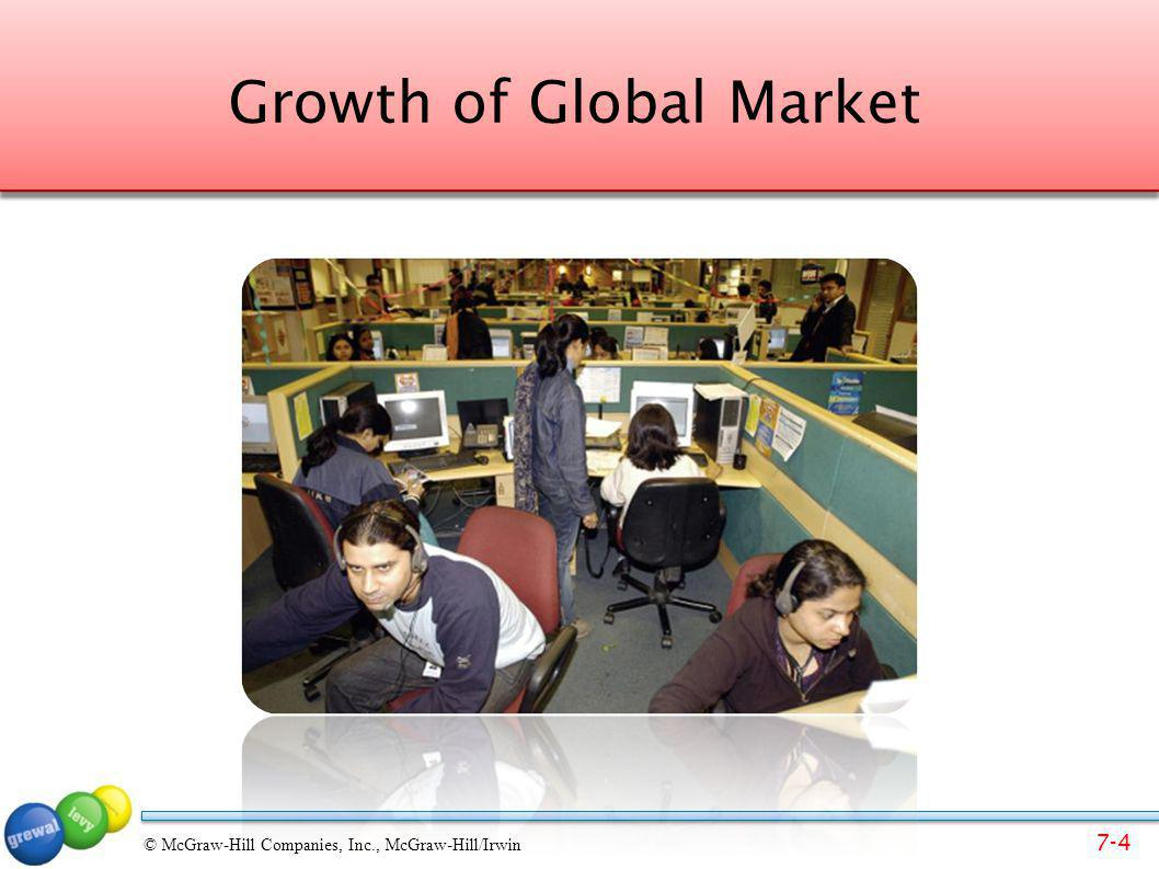 7-4 © McGraw-Hill Companies, Inc., McGraw-Hill/Irwin Growth of Global Market