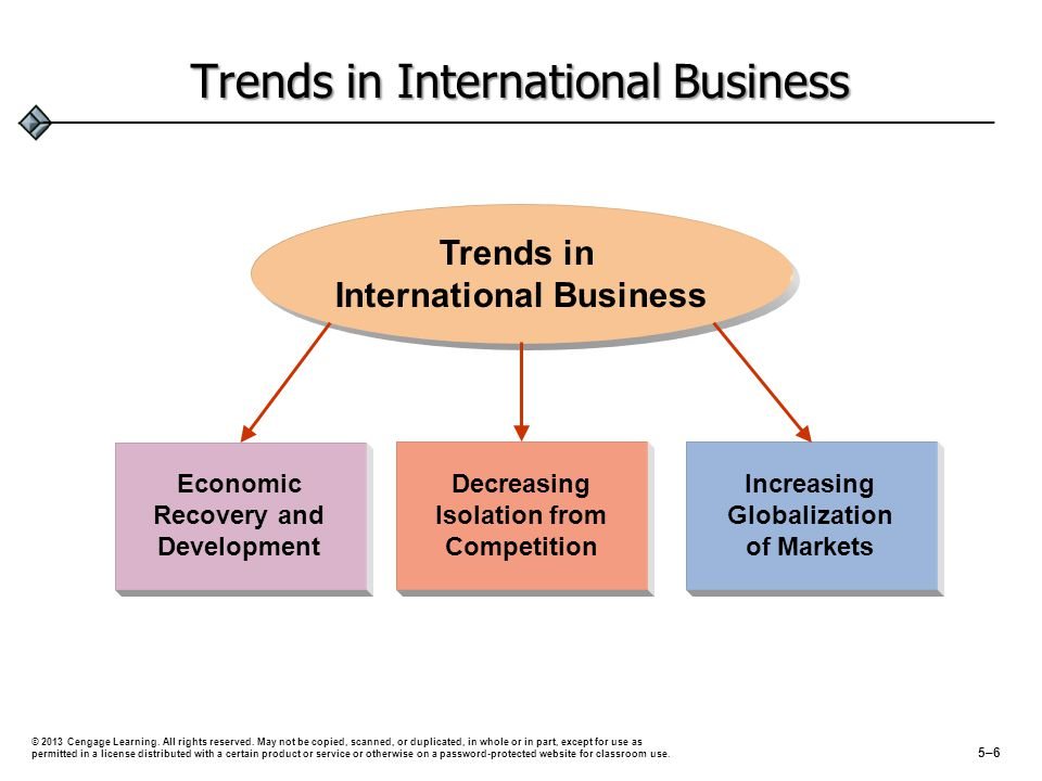 Trends in International Business Decreasing Isolation from Competition Increasing Globalization of Markets Economic Recovery and Development Trends in