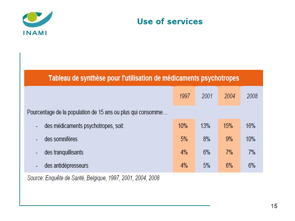 Use of services 15