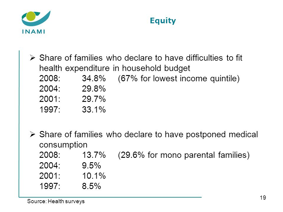 Equity Share of families who declare to have difficulties to fit health expenditure in household budget 2008: 34.8%(67% for lowest income quintile) 2004:29.8% 2001:29.7% 1997:33.1% Share of families who declare to have postponed medical consumption 2008:13.7%(29.6% for mono parental families) 2004:9.5% 2001:10.1% 1997:8.5% 19 Source: Health surveys