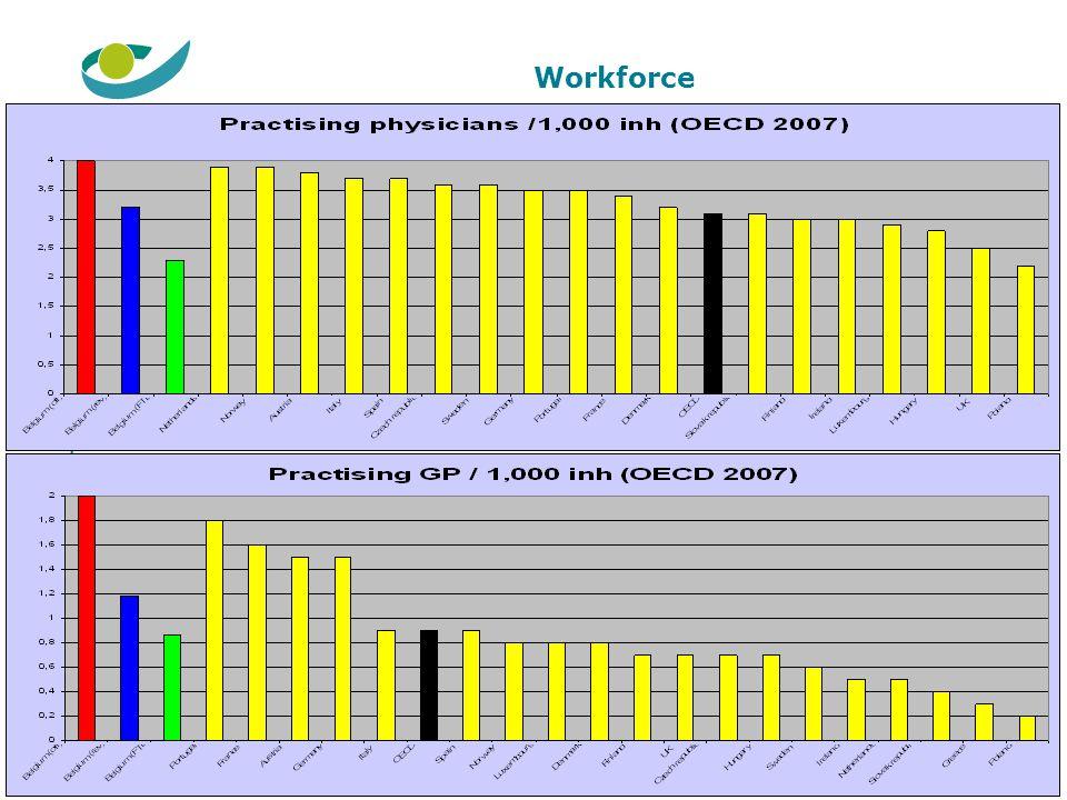 Workforce 21