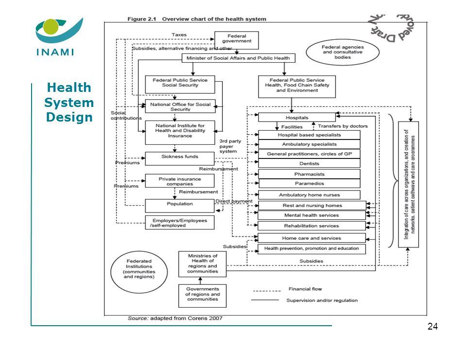 Health System Design 24