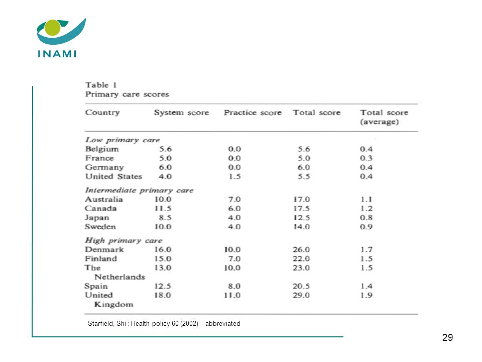 29 Starfield, Shi : Health policy 60 (2002) - abbreviated