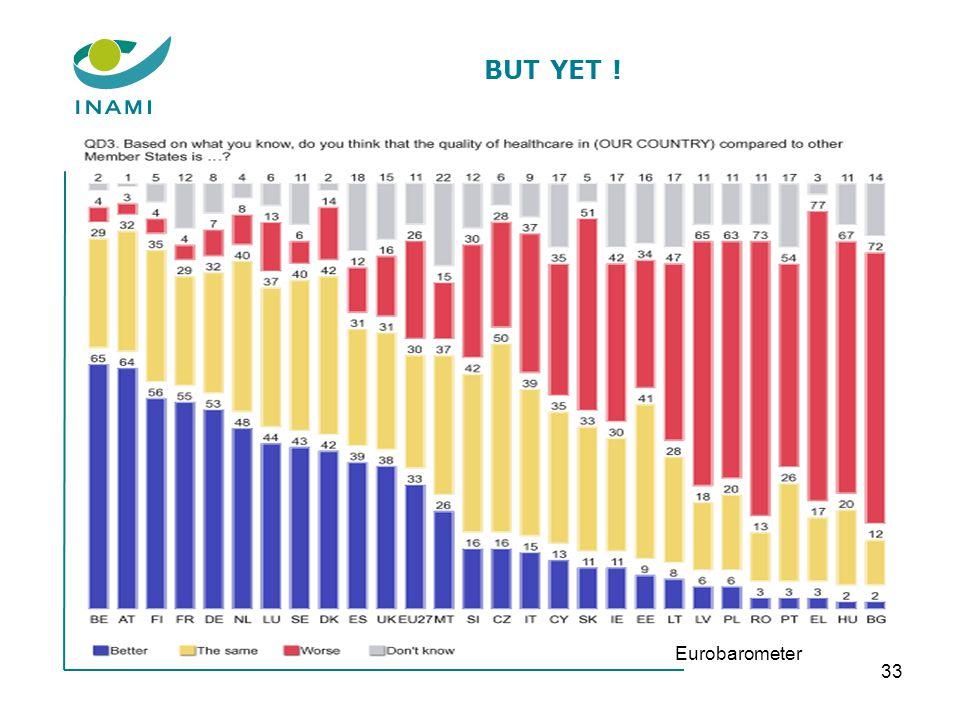 BUT YET ! 33 Eurobarometer