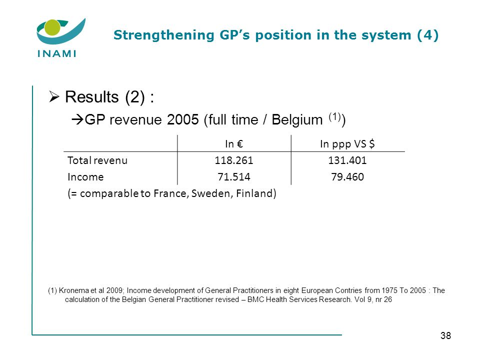 Strengthening GPs position in the system (4) Results (2) : GP revenue 2005 (full time / Belgium (1) ) (1) Kronema et al 2009; Income development of General Practitioners in eight European Contries from 1975 To 2005 : The calculation of the Belgian General Practitioner revised – BMC Health Services Research.