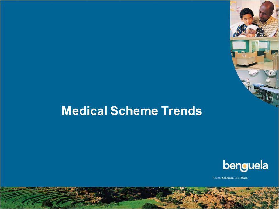 3 Medical Scheme Trends