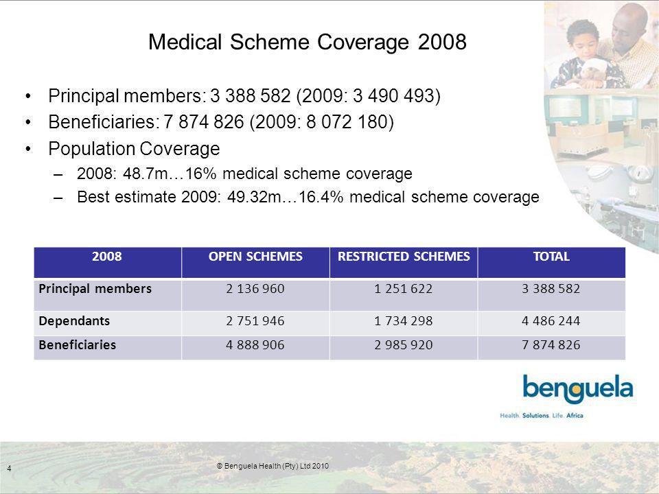Medical Scheme Coverage 2008 Principal members: 3 388 582 (2009: 3 490 493) Beneficiaries: 7 874 826 (2009: 8 072 180) Population Coverage –2008: 48.7