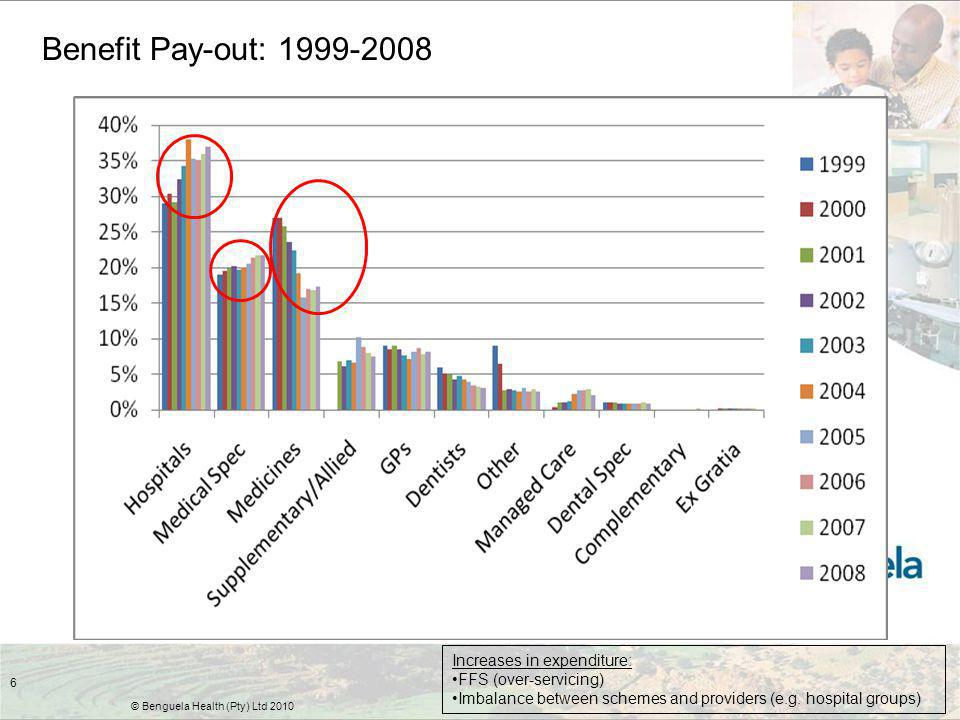 6 Benefit Pay-out: 1999-2008 © Benguela Health (Pty) Ltd 2010 Increases in expenditure: FFS (over-servicing) Imbalance between schemes and providers (