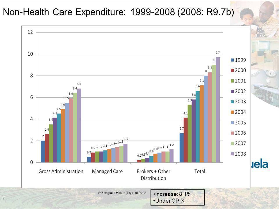 7 Non-Health Care Expenditure: 1999-2008 (2008: R9.7b) Increase: 8.1% Under CPIX © Benguela Health (Pty) Ltd 2010