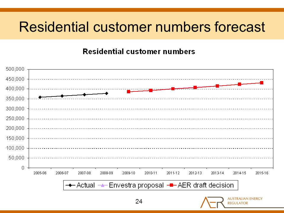 Residential customer numbers forecast 24