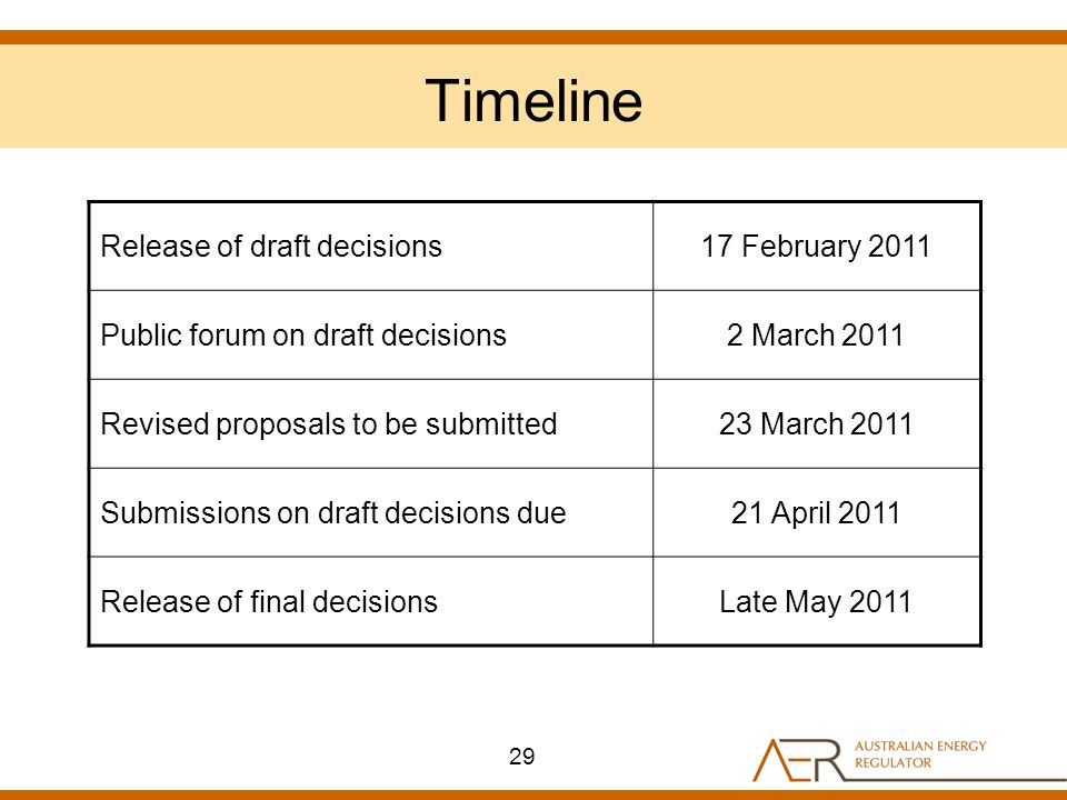 Timeline Release of draft decisions17 February 2011 Public forum on draft decisions2 March 2011 Revised proposals to be submitted23 March 2011 Submissions on draft decisions due21 April 2011 Release of final decisionsLate May