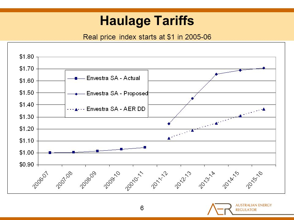 Haulage Tariffs Real price index starts at $1 in 2005-06 6